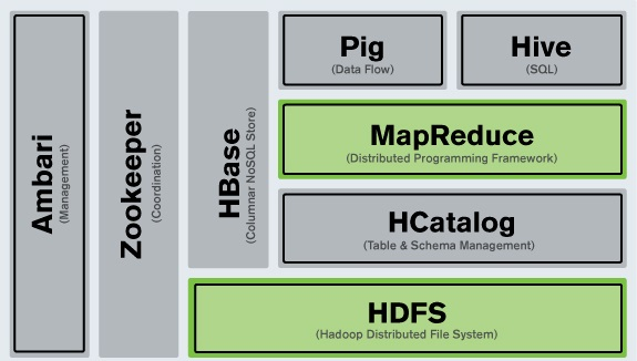 Hadoop and SQL Integration – Part 1   Broadstroke Consulting
